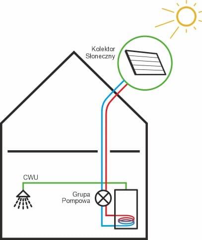schemat solary